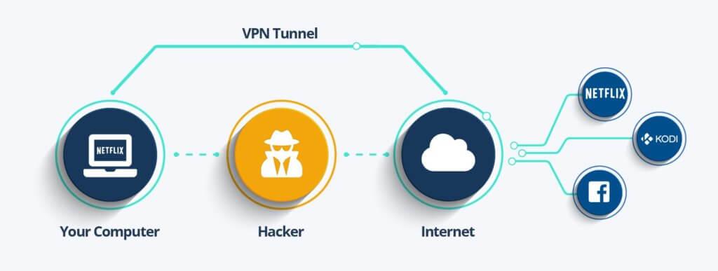 Как работает VPN подключение