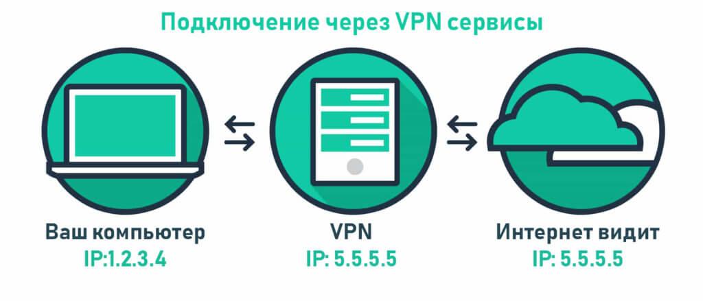 Подключение через VPN сервисы
